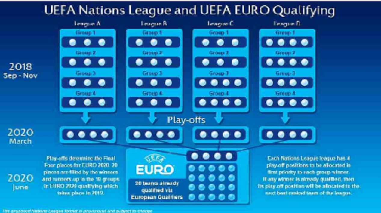 Nations League, qui contre qui ?