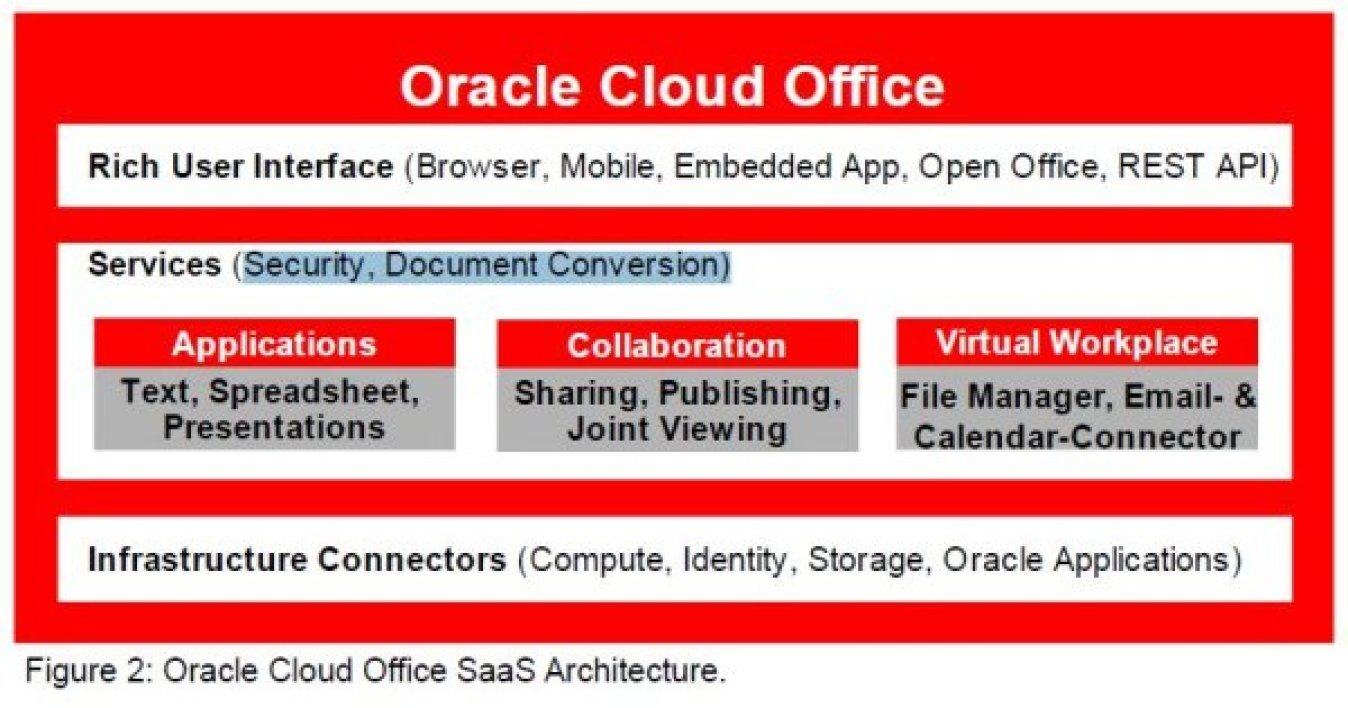 Oracle Cloud Office Architecture