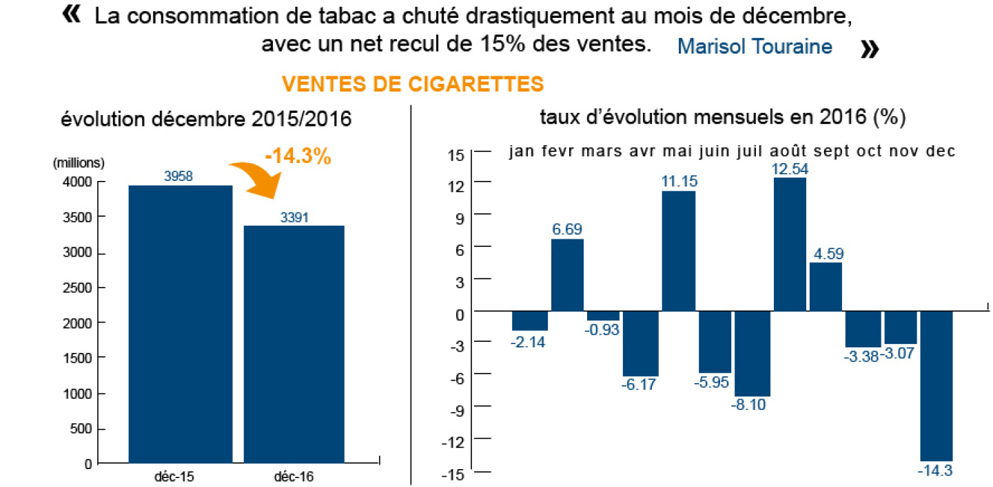 Approximation cigarette Touraine