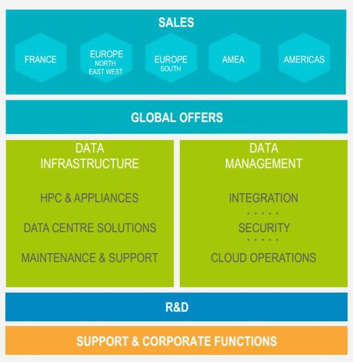 L'organisation One Bull en deux segments : Data infrastucture et Data Management