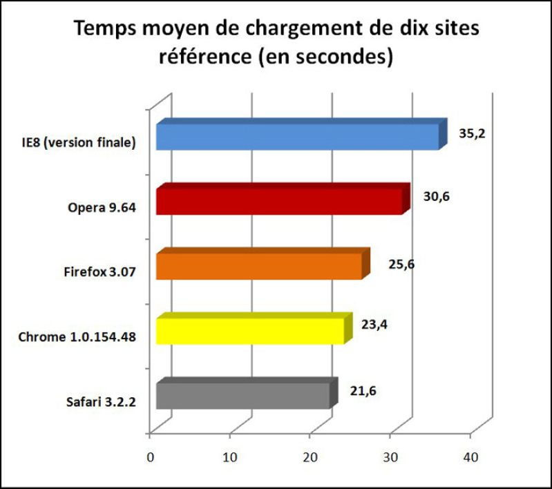 Test de chargement de sites