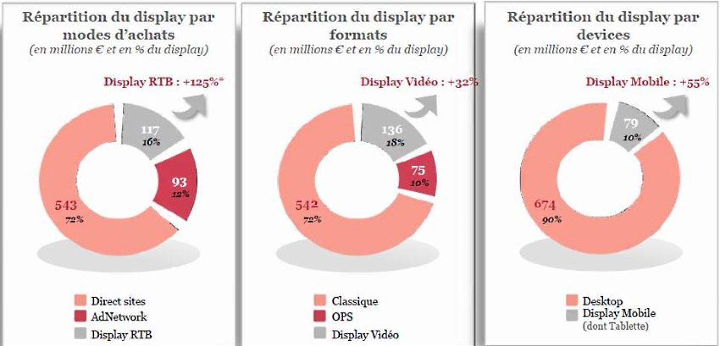 La mutation du Display en France