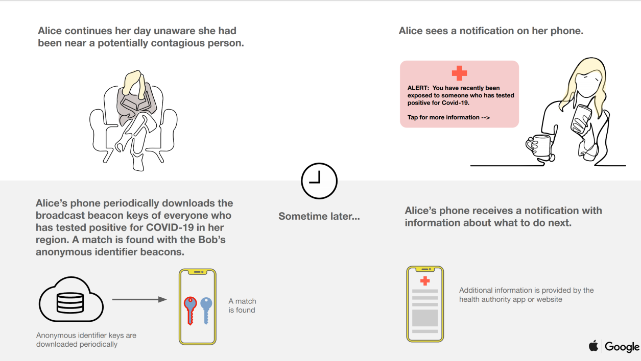 Google and Apple join forces to facilitate tracking of patients via smartphones 2