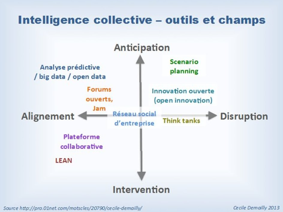 Intelligence collective - Outils et champs