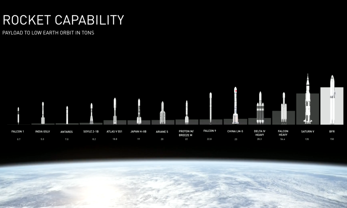SpaceX fusée BFR