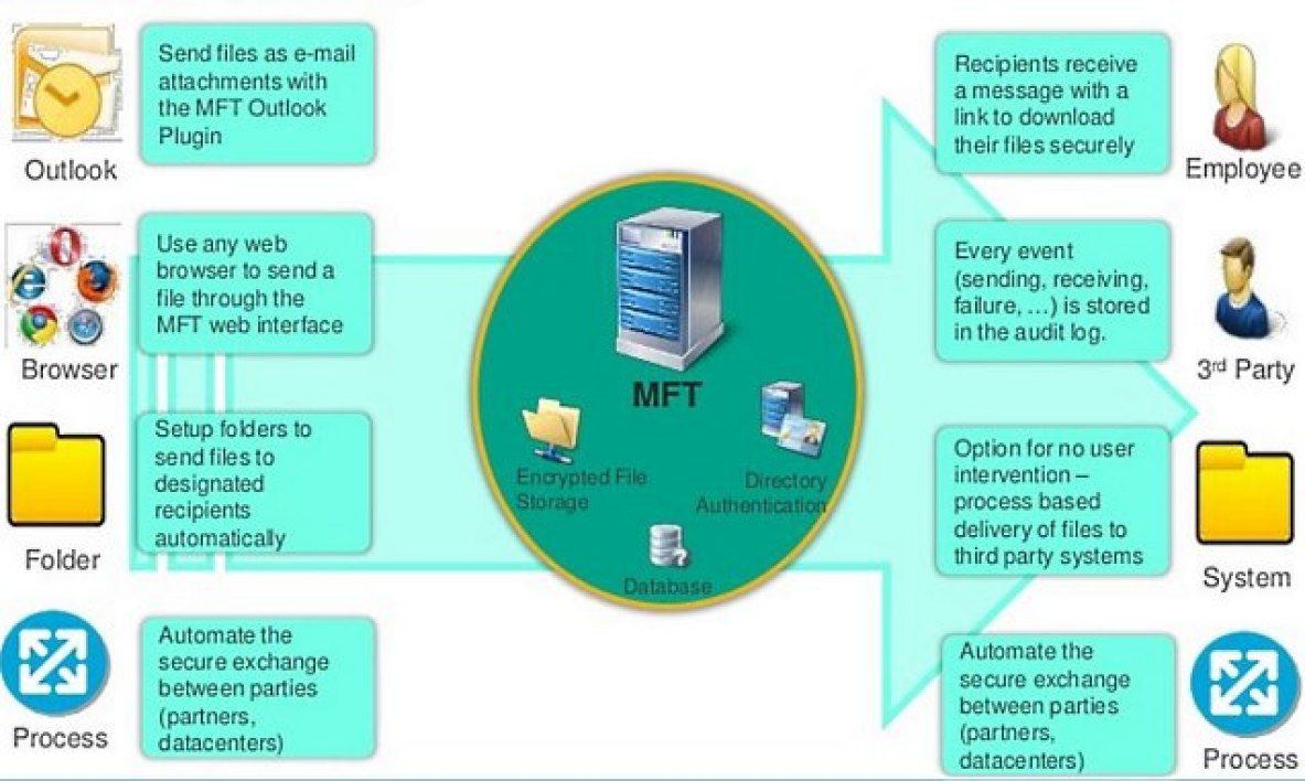 OpenText Secure MFT