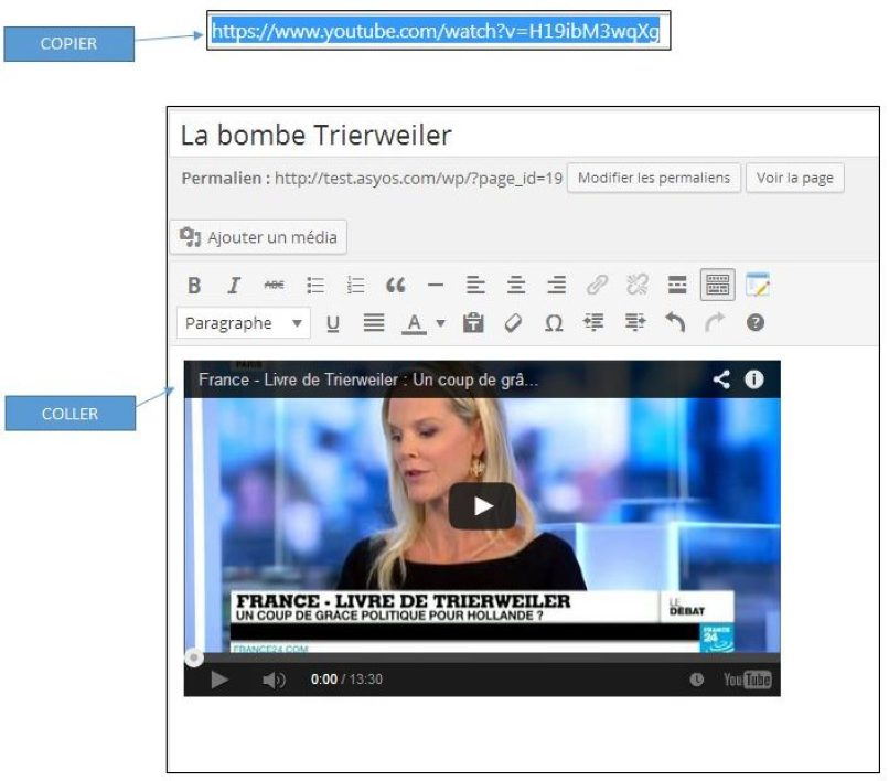 L'insertion de médias via URL dans WordPress 4.0
