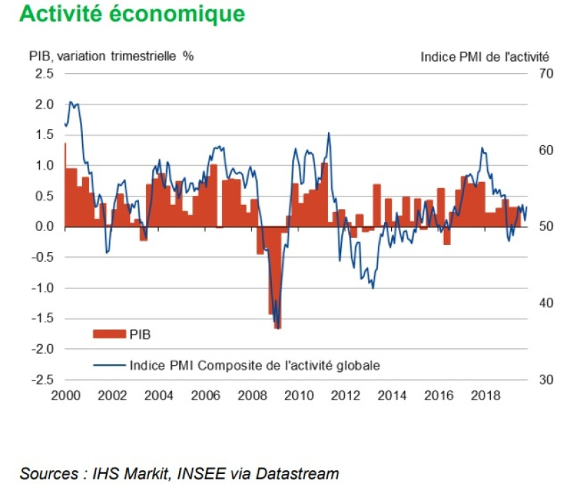 Indice IHS Markit octobre 2019 France