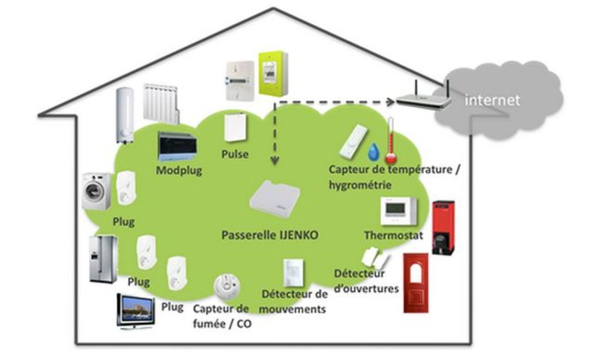 L'infrastructure Home Area Network (HAN)
