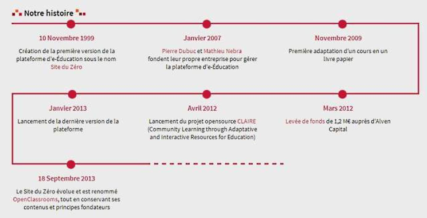 OpenClassRooms en quelques dates