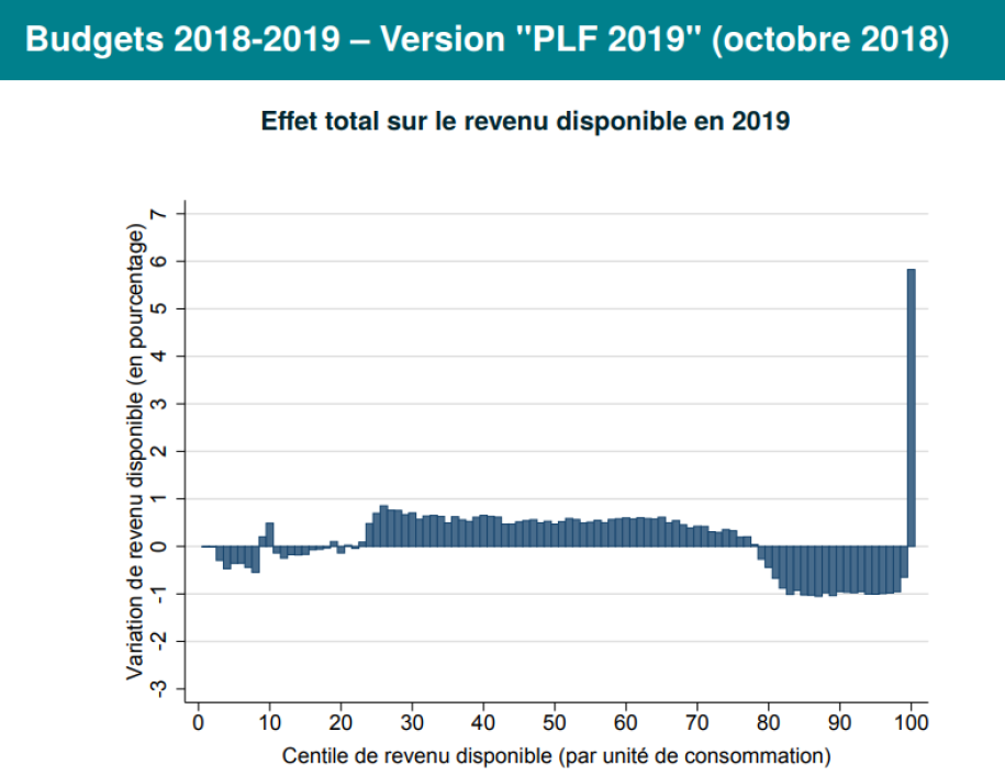 "Budgets 2018-2019 – Version ""PLF 2019"" (octobre 2018)"