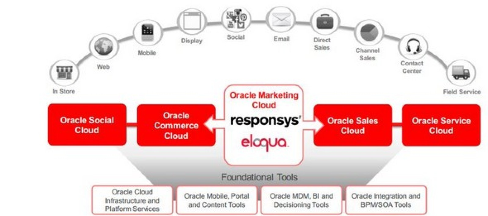 Oracle prévoit d'associer les solutions de Responsys avec sa plate-forme de marketing Eloqua