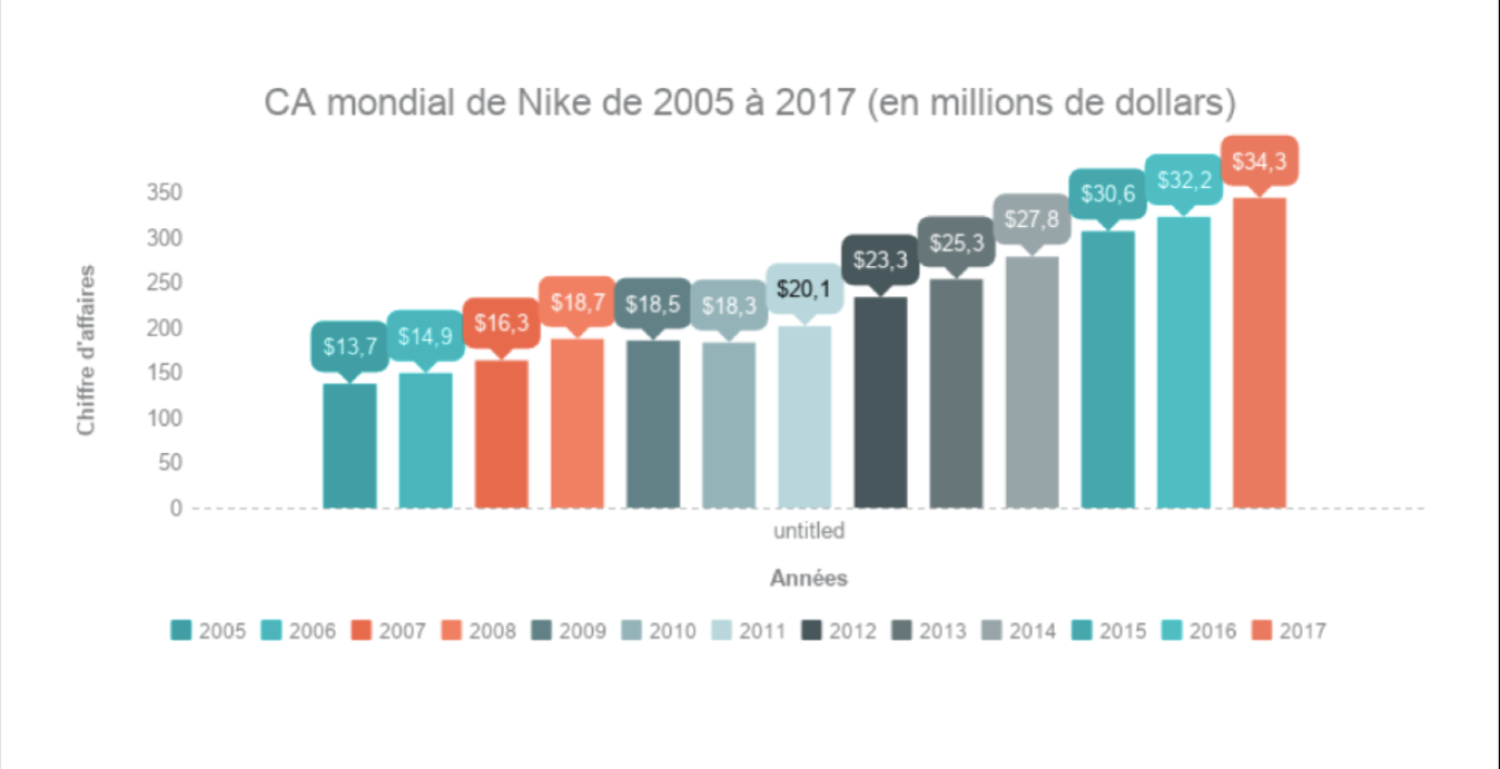 cheaper how to buy lowest price Sneakers : un business à 9 milliards d'euros