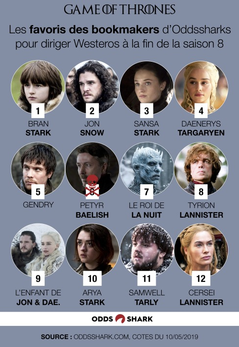 Les favoris de Game of Thrones selon Oddsshark.