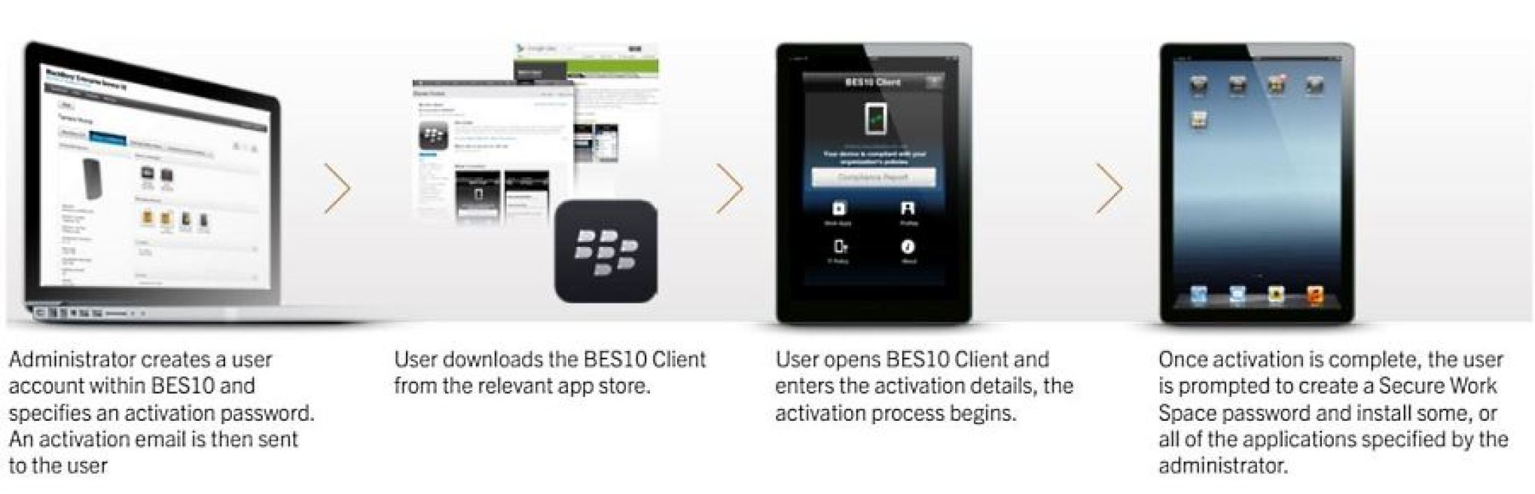 Secure Work Space de Blackberry