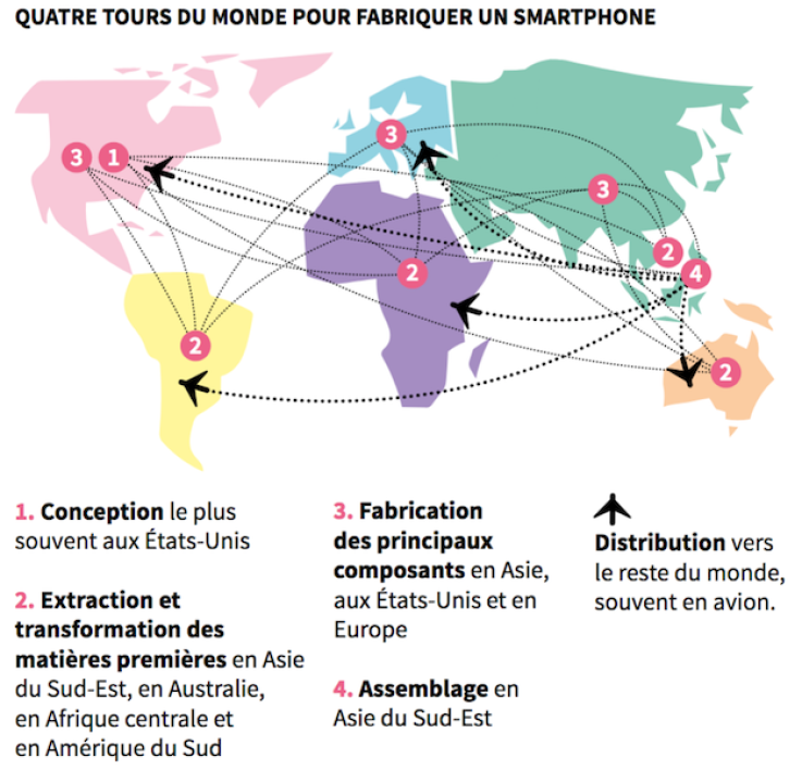 The world circuit of a smartphone.