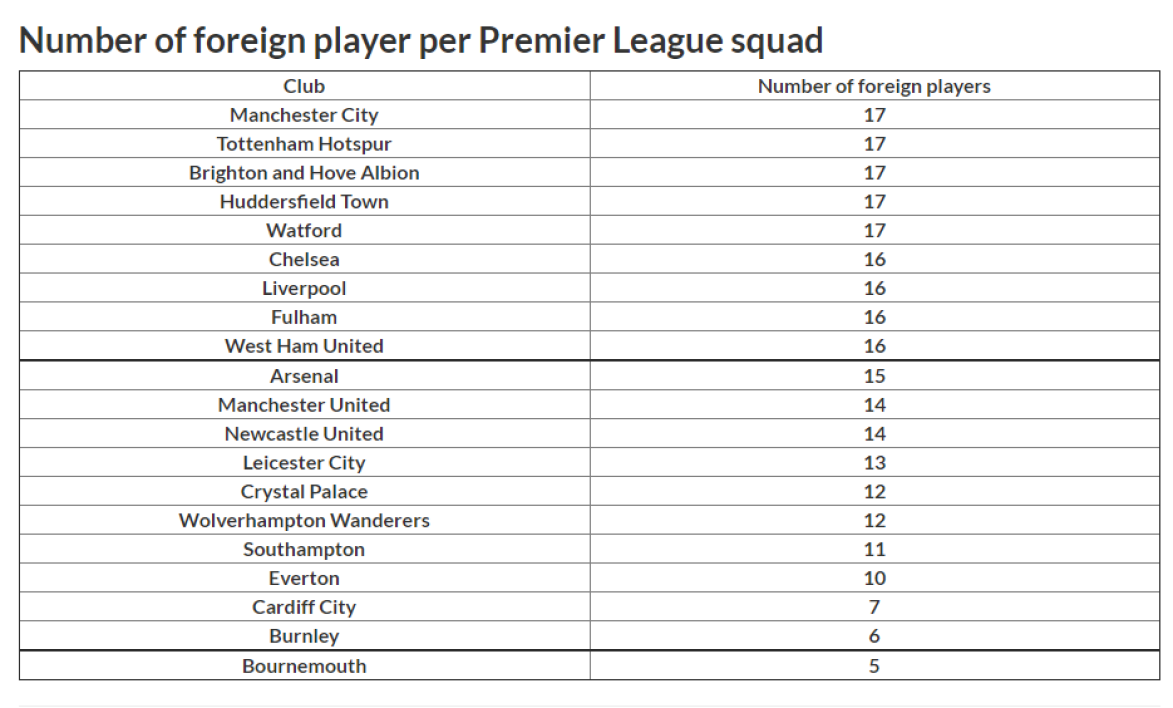 Number of non-English players per Premier League club