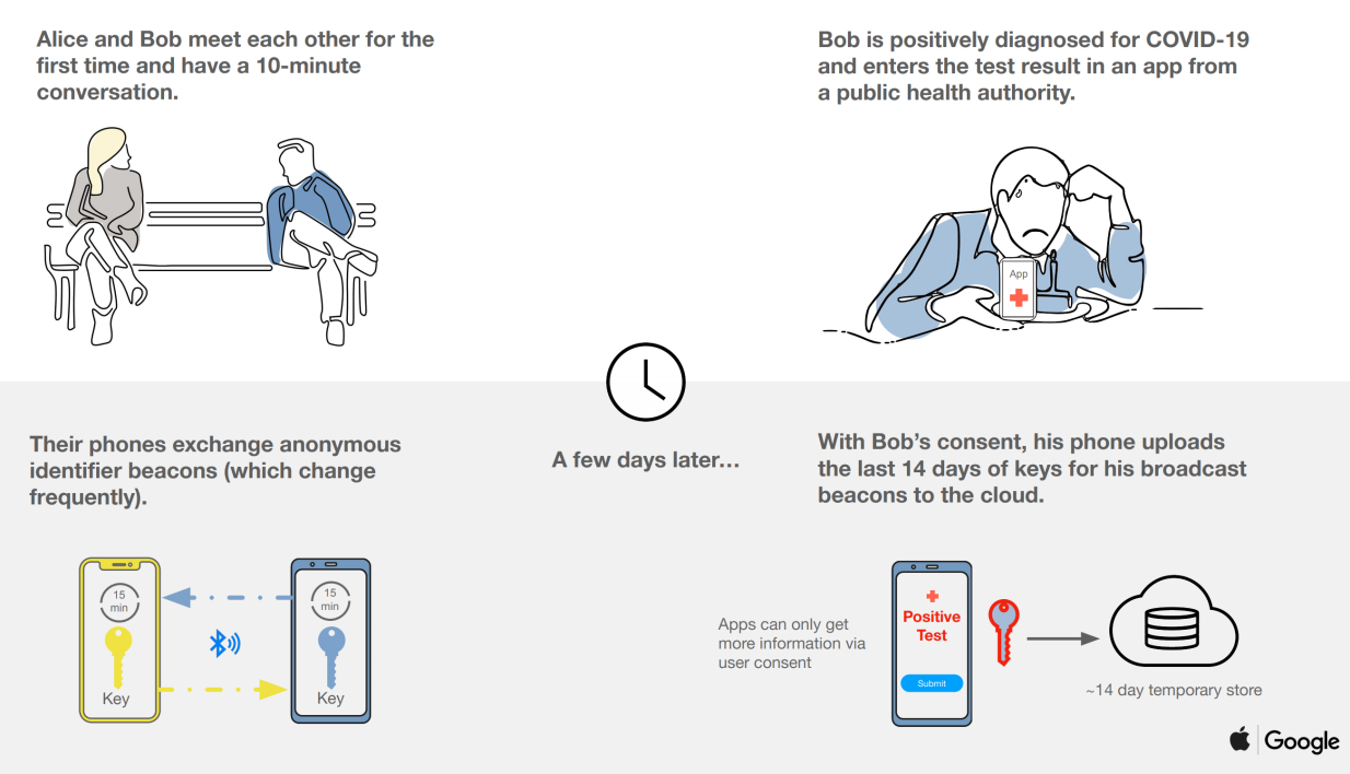 Google and Apple join forces to facilitate tracking of patients via smartphones 1