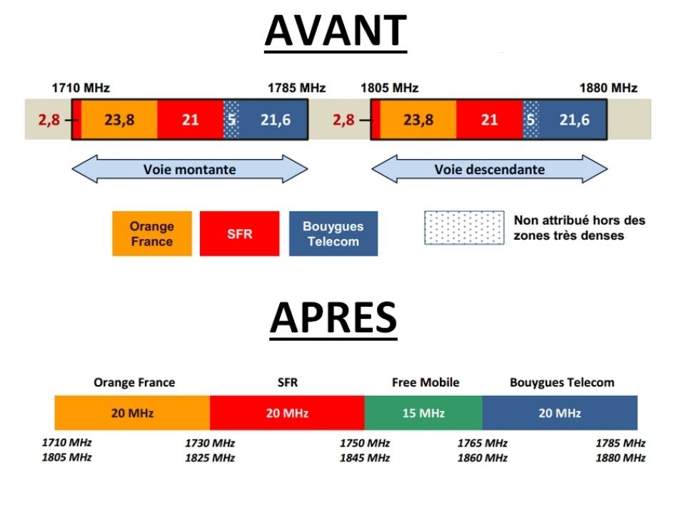 Plan de répartition de la bande 1800 MHz