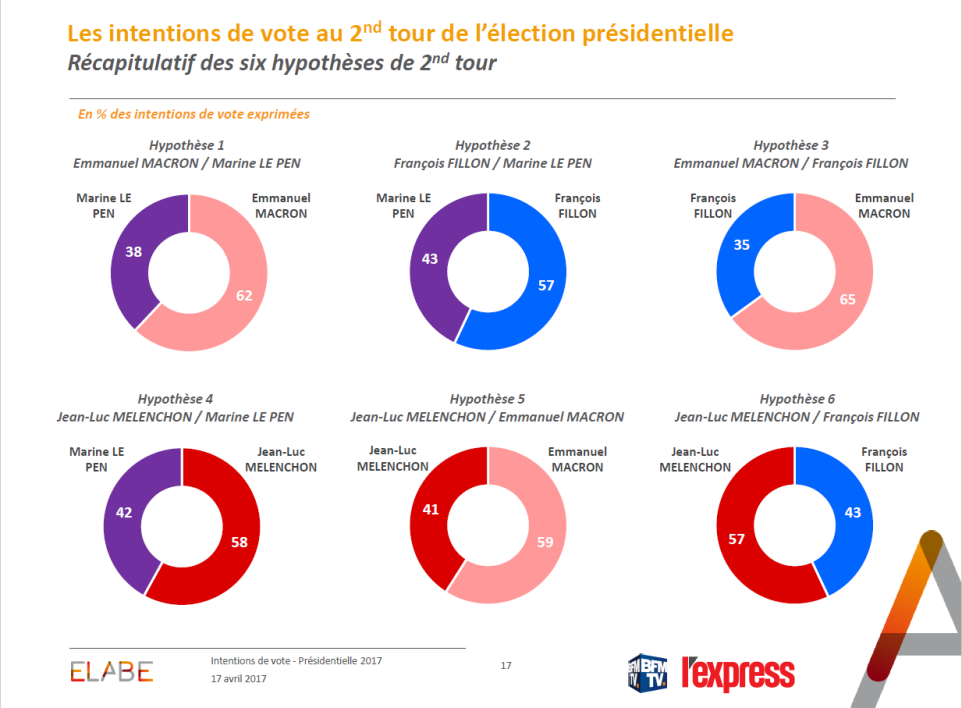 Intentions de vote : L'hypothèse d'un match à quatre se confirme