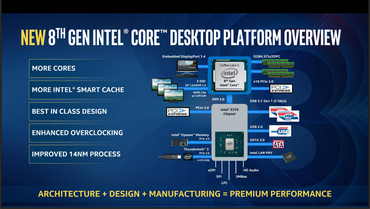 Intel Z370 Diagram