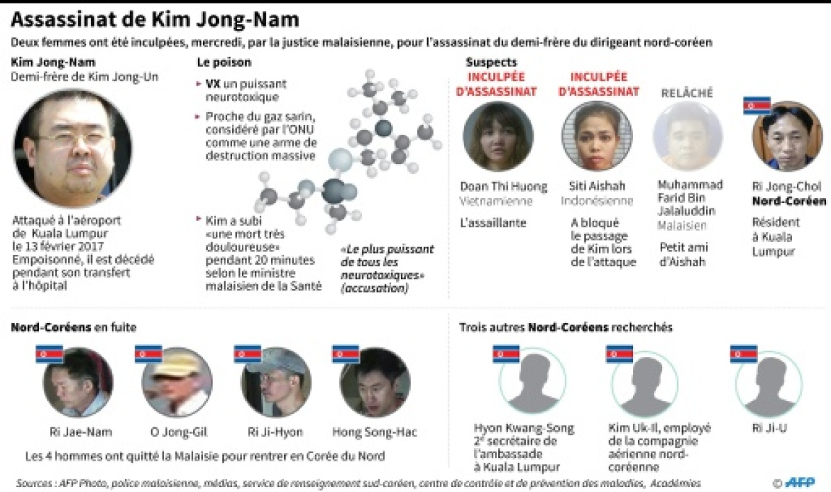 Point de l'enquête sur l'assassinat de Kim Jong-nam
