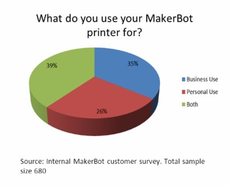 L'usage des imprimantes MakerBot