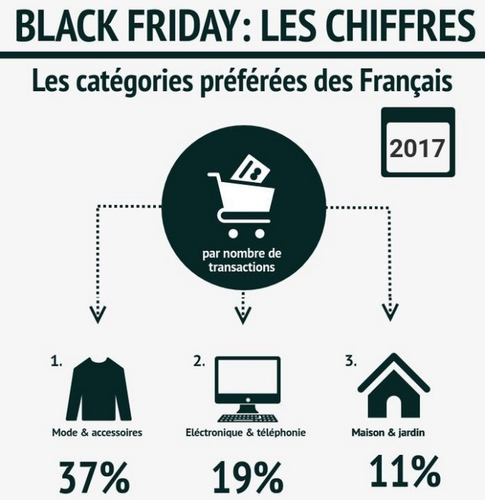 ventes privees et black friday desormais incontournables pour les achats de noel. Black Bedroom Furniture Sets. Home Design Ideas