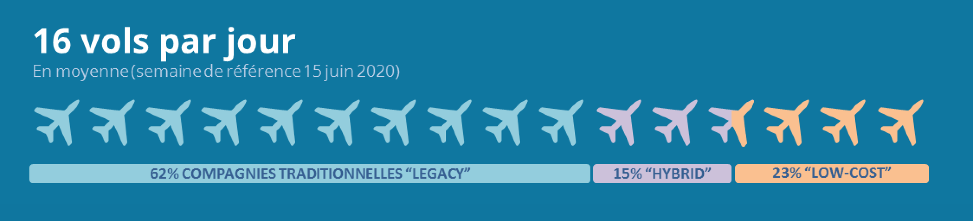 Infographie Flight-Report