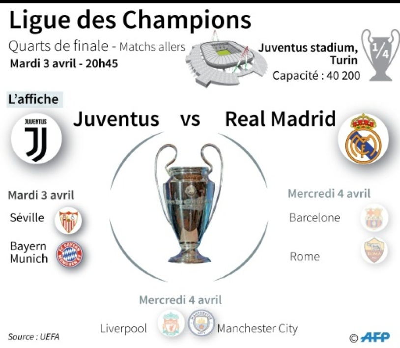 Calendrier des quarts de finale de la Ligue des champions de football : Juventus - Real Madrid, Seville - Bayern Munich, Barcelone - AS Rome, Liverpool - Manchester City
