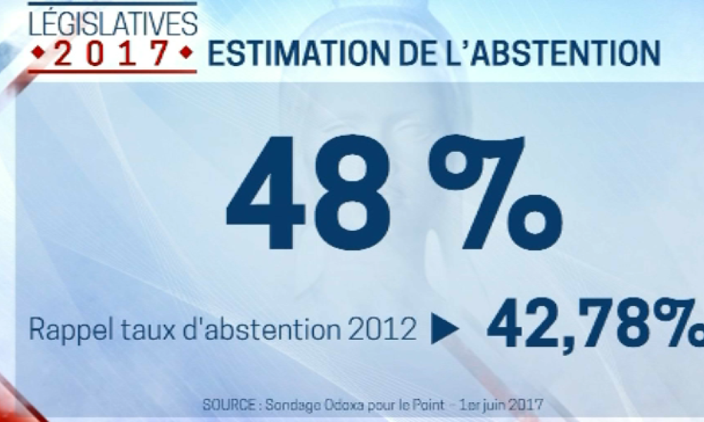 Vers 48% d'abstention au législatives?