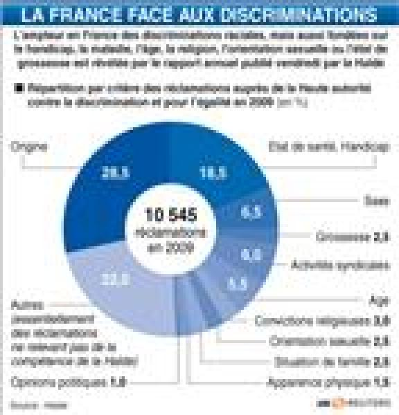 La france face aux discriminations