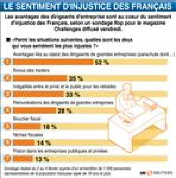 Le sentiment d'injustice des français