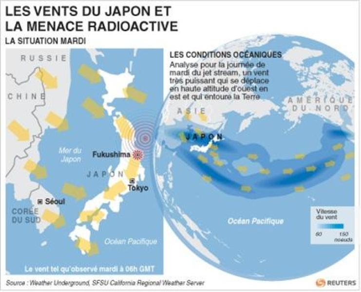 Les vents du japon et la menace radioactive