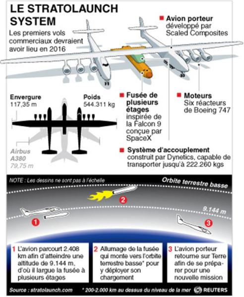 Le stratolaunch system