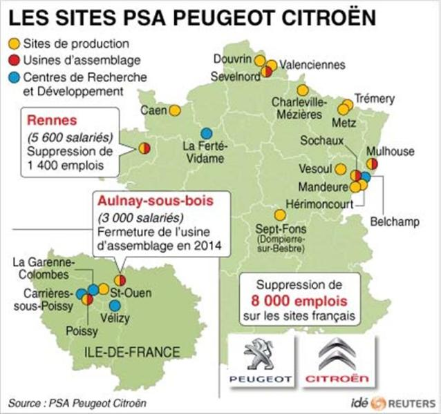 Les sites psa peugeot citroën