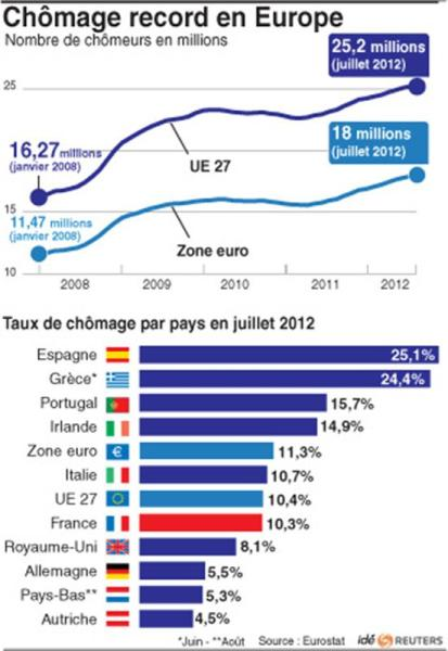 Chômage record en europe