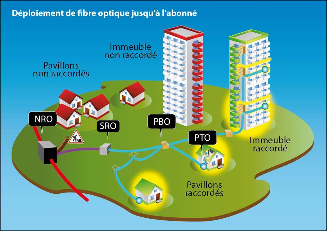 Le Chemin De La Fibre Optique Du NRO A Labonne