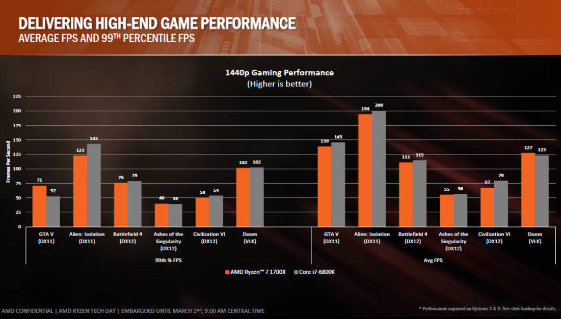 Ryzen 1700X vs Core i7-6800K performances