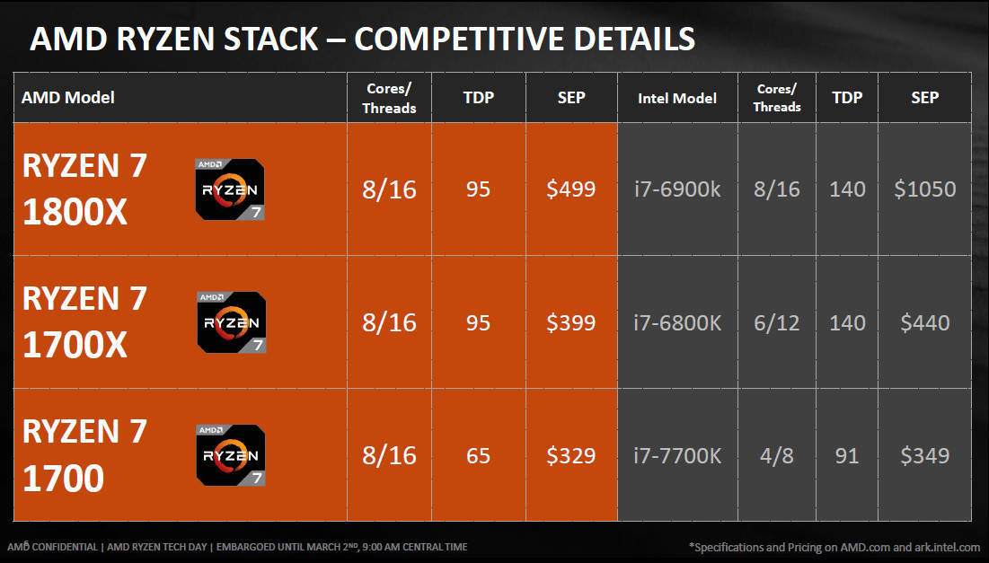 AMD Ryzen 7 Prices and versus