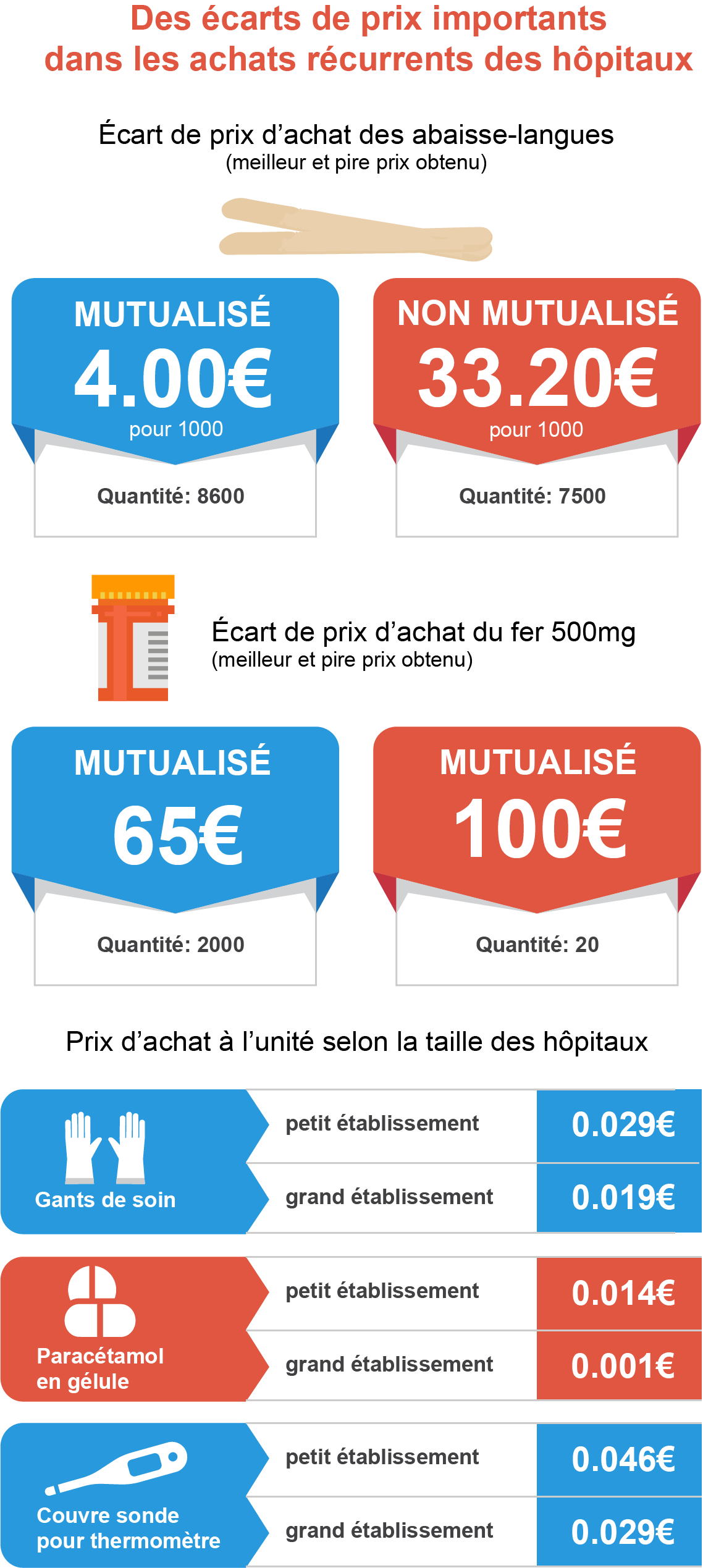 infographie prix achats hospitaliers
