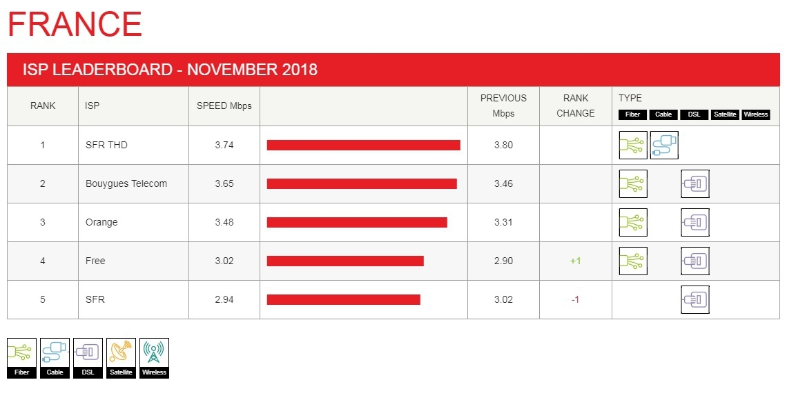 Le Netflix ISP Speed Index pour la France.