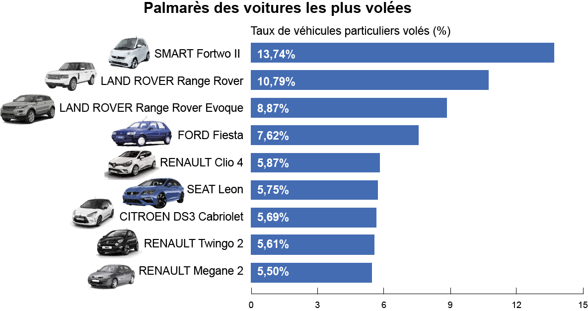la smart reste la voiture la plus vol e en france. Black Bedroom Furniture Sets. Home Design Ideas