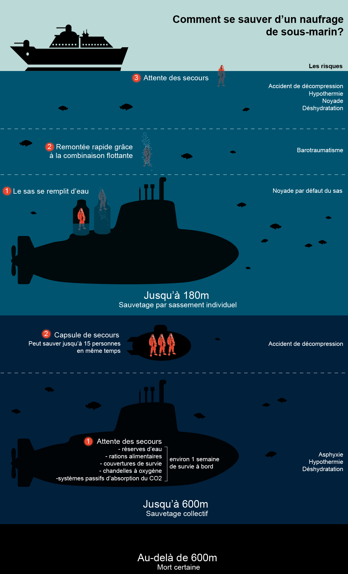 infographie sous-marin