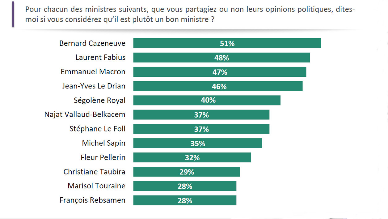 graphique, top 5 des ministres, sondage, BFM Business