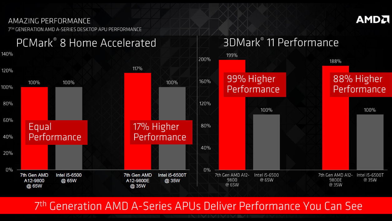 AMD Bristol Ridge 7th generation APU