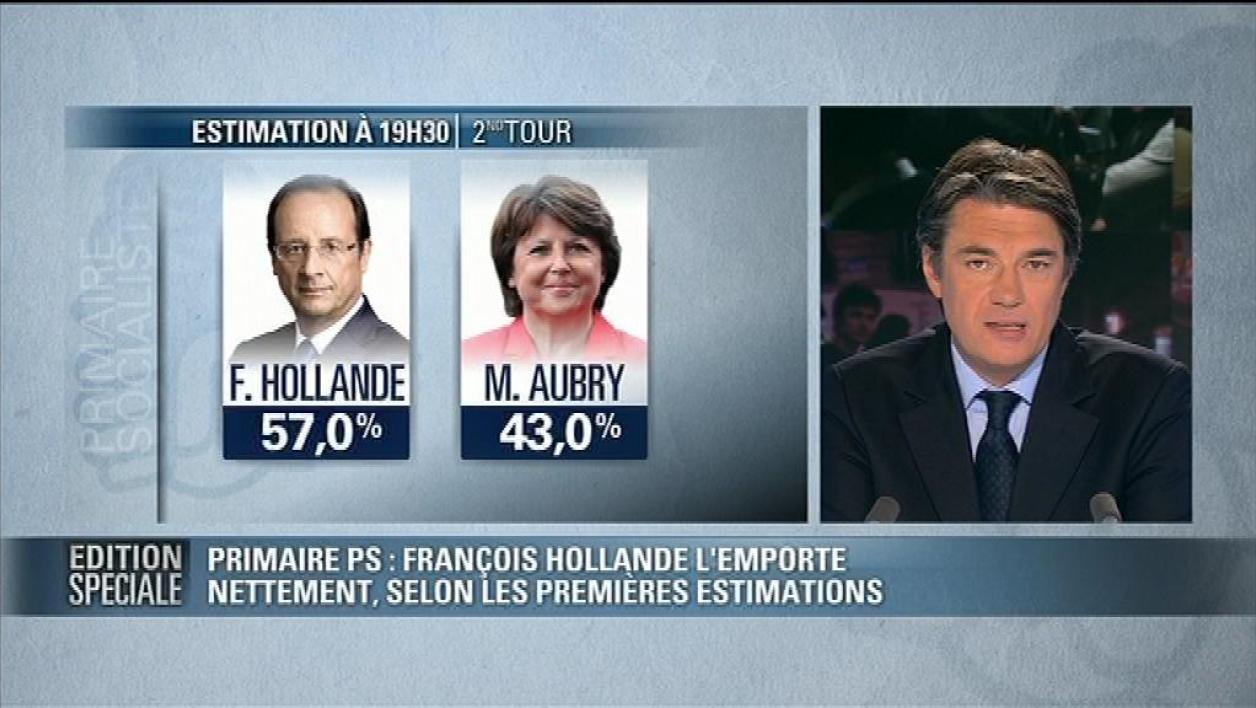 PS : Hollande à 56,46% sur 1,1 million de votants