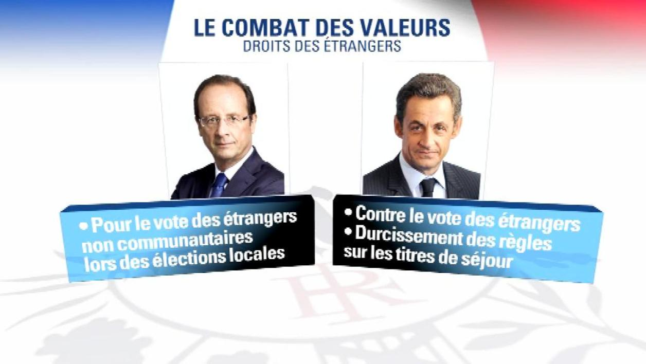 Les points de divergences entre Sarkozy et Hollande