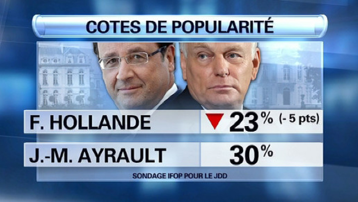 Popularité: Hollande chute de 5 points à 23%, Ayrault stable à 30%