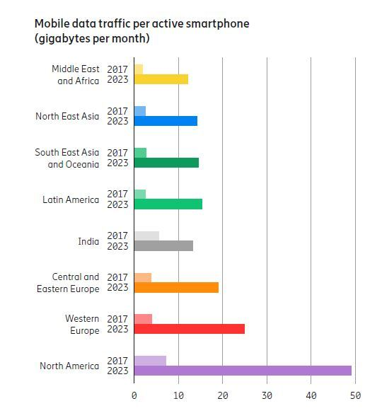 Discover the Biggest Mobile Data Consumer in the World
